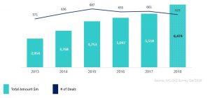Israeli High-Tech Capital Raising 2013-2018