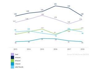 Israeli High-Tech Capital Raising Deals by Round Types 2013-2018